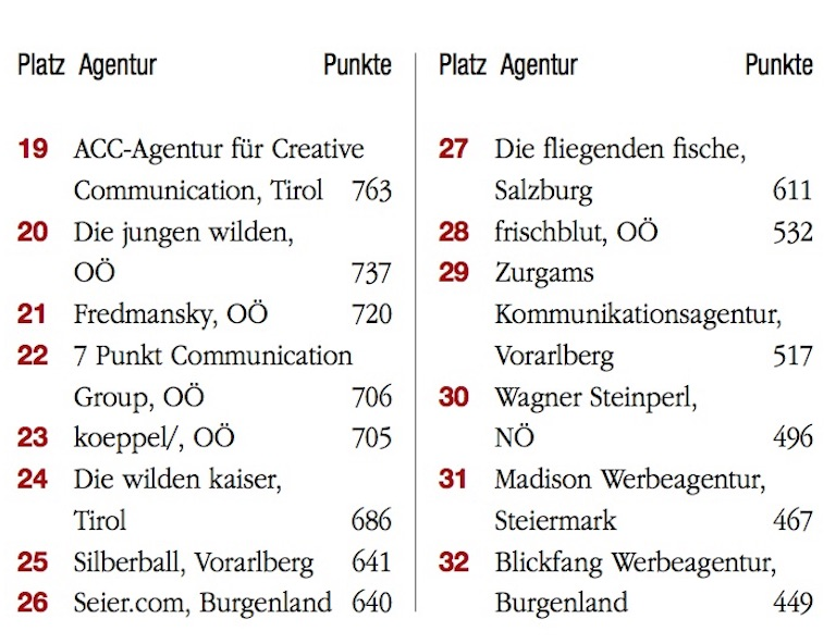 Das Ranking der Top 100 Agenturen 2019
